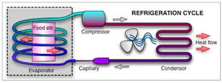 refrigeration cycle diagram